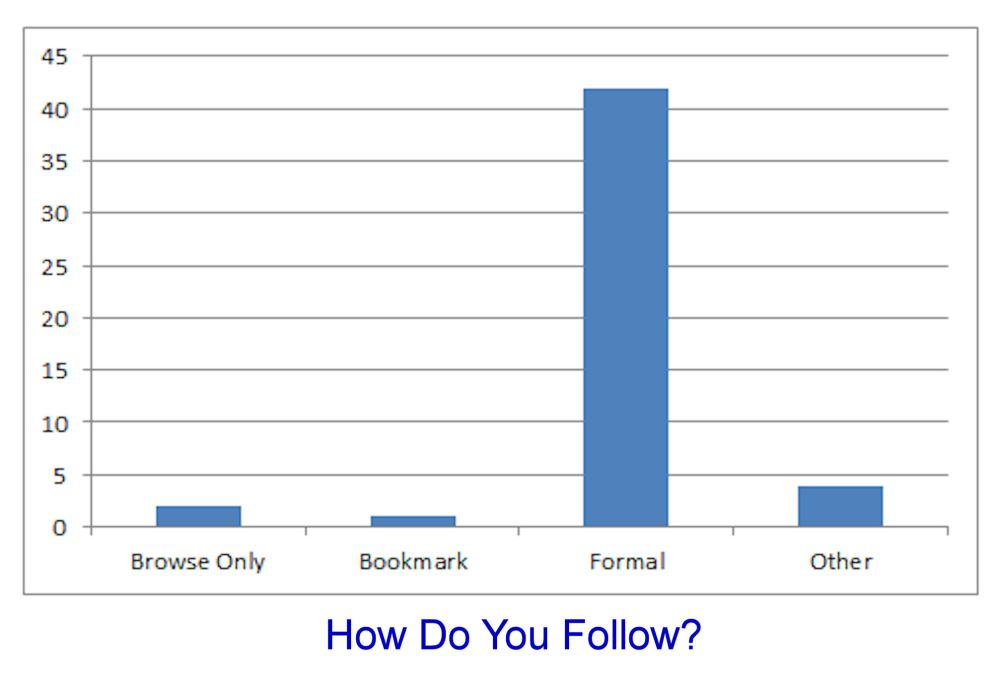Blogs — How Do You Follow Them? Part 2 (2/4)