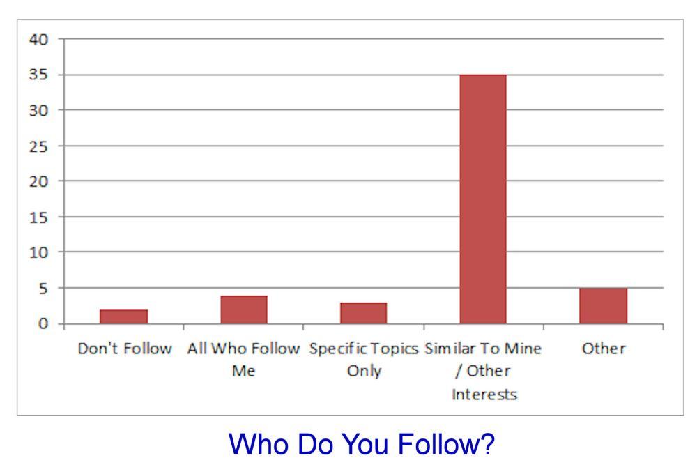 Blogs — How Do You Follow Them? Part 2 (3/4)