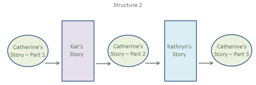 Story Structure 2
