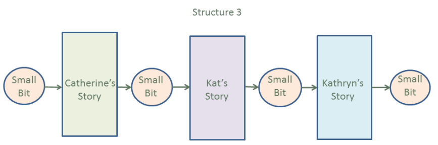 Story Structure 3